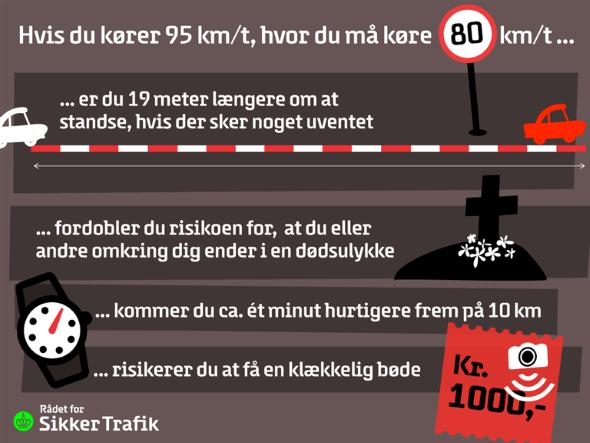 Grafik: Rådet for Sikker Trafik