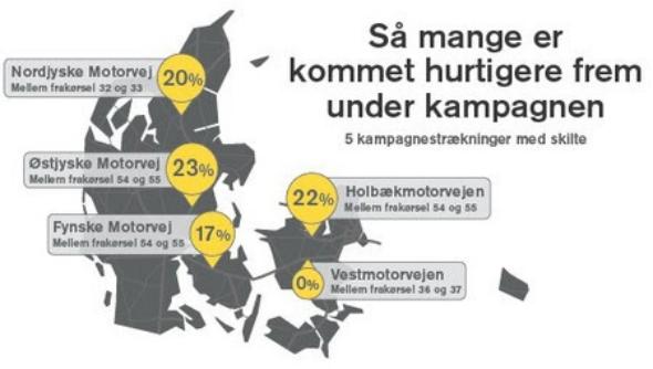 Grafik: Vejdirektoratet