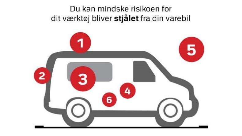 Grafik: Sydsjællands og Lolland-Falsters Politi