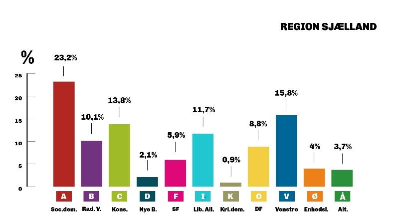 Grafik: Folketinget